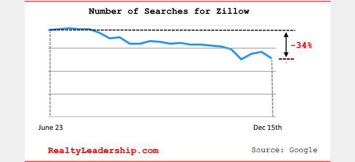 "Number of people googling ""Zillow"" is down by 34%"