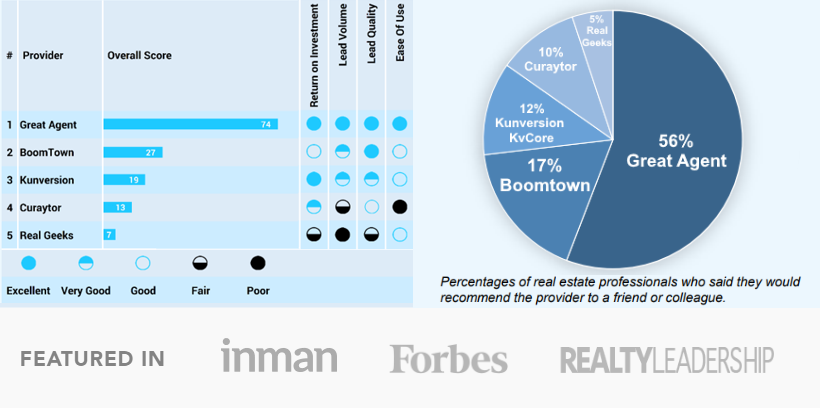 Head-to-Head: Boomtown vs Great Agent