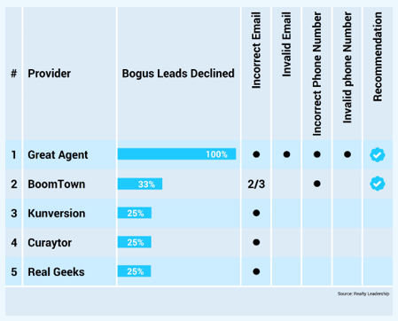 lead-quality-ranking