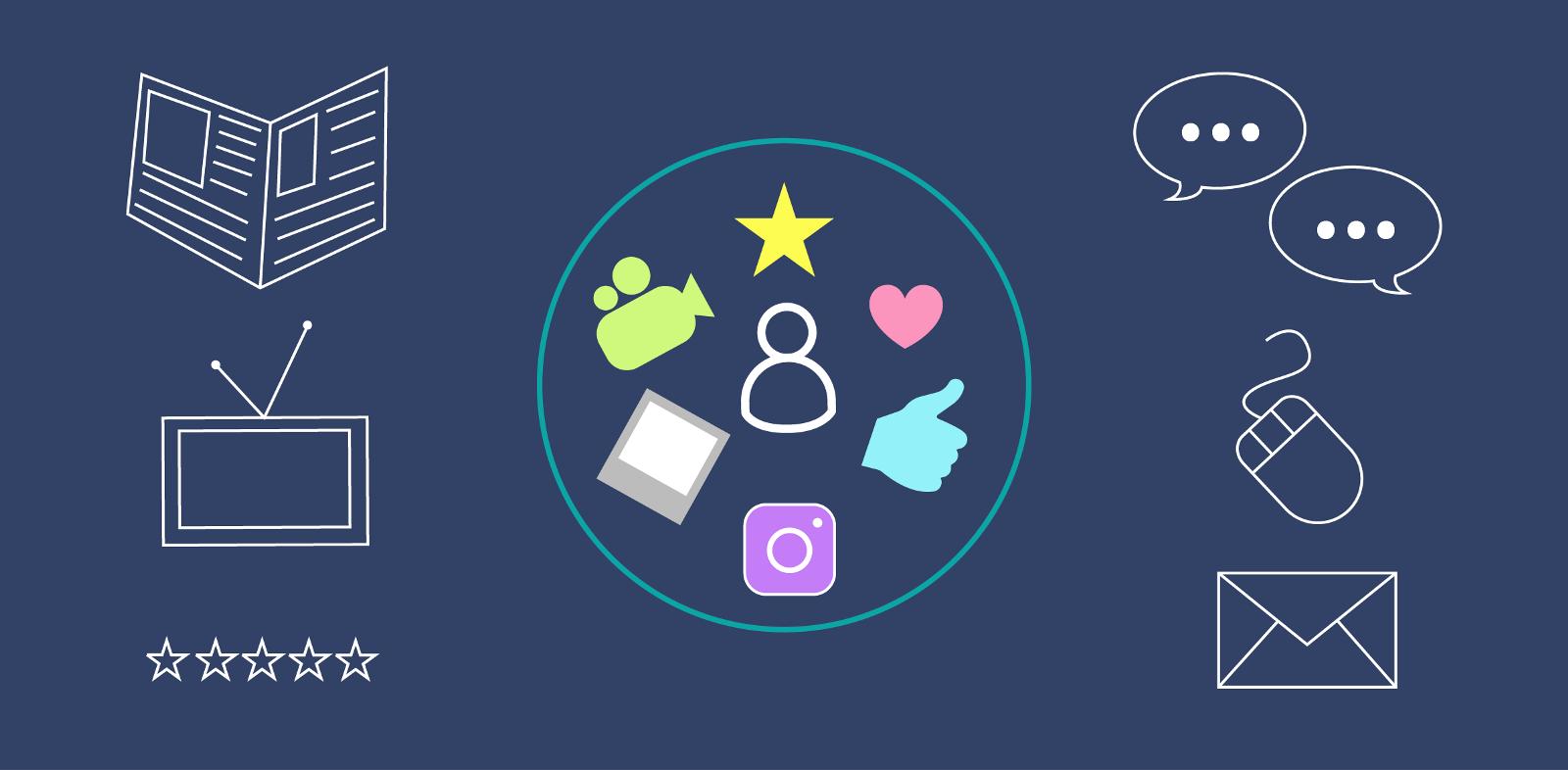 Social Media Publishing Routines